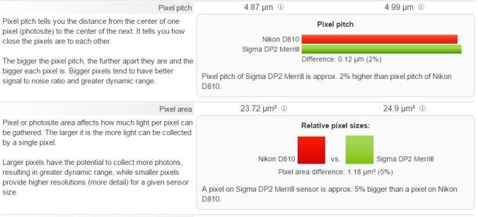 D810 vs DP2M